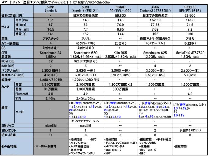160611_スマホ比較表